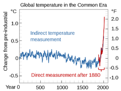 Common Era Temperature.png